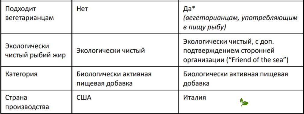 сравнение гербалайфлайн макс
