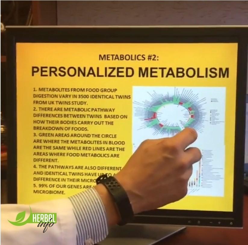 Дэвид Хибер Индивидуальный метаболизм